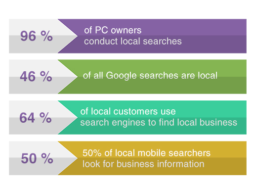 local-seo-facts
